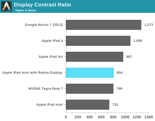 iPad mini Retina & iPad Air test