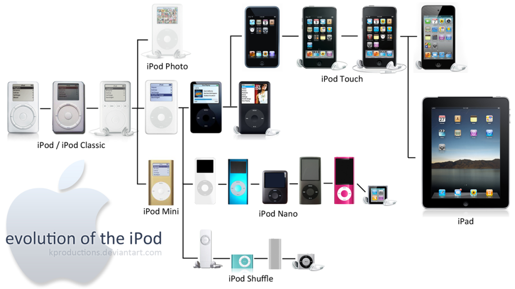 evolution-of-the-ipod