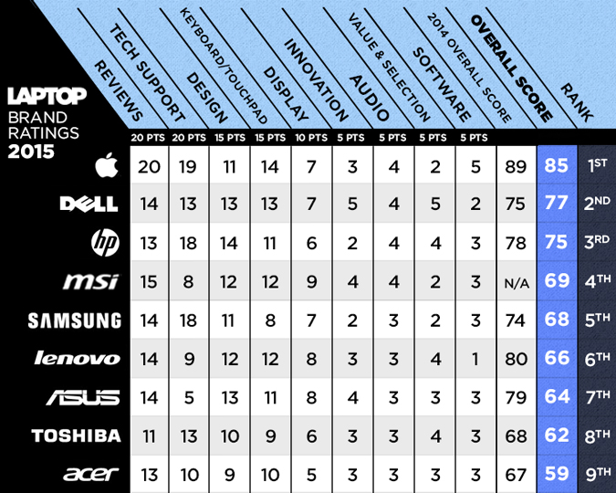 best-laptop-brands-full-scorecard4