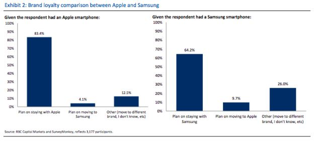 Apple-vs-Samsung-loyalty