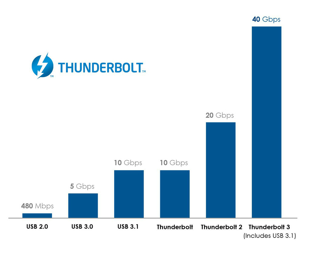 Thunderbolt_3_Graph_v2_cropped-2