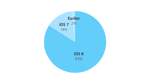 iOS-8-adoption-rate-84-percent